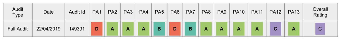2x Barhocker HWC-F16 BSCI Bewertung