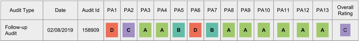 Kommode HWC-B65 BSCI-Tabelle