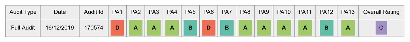 Schlüsselbrett HWC-A48 BSCI Bewertung