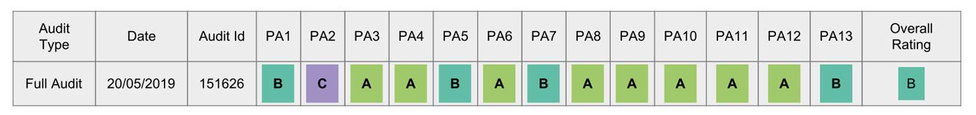 Pergola HWC-F85 BSCI Bewertung